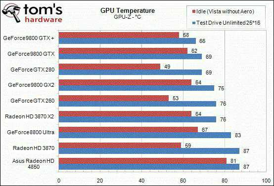 температура видеокарты 80 градусов это нормально в нагрузке