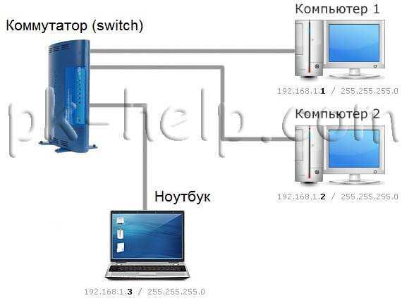 kak_dobavit_v_lokalnuyu_set_kompyuter_3.jpg