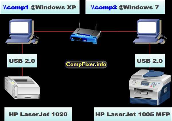 Драйвер принтера не установлен проблема 0x000000c1 youtube.